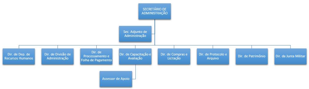 Organograma Administração