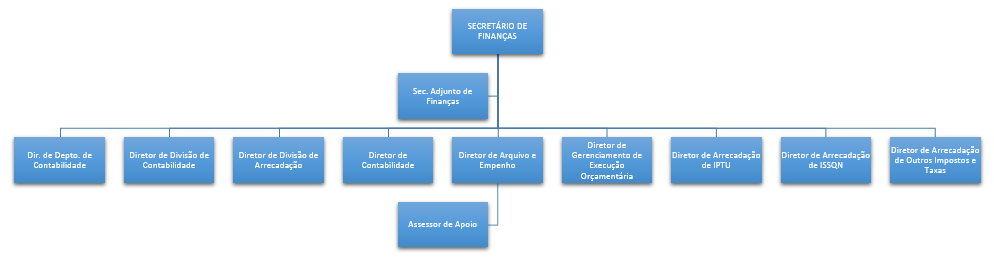 Organograma Finanças