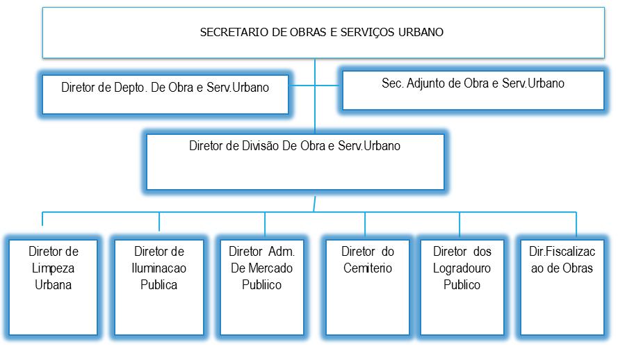 Organograma Obras e Serviços Urbanos